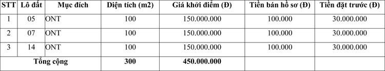 Ngày 10/12/2020, đấu giá quyền sử dụng đất tại huyện Bạch Thông, tỉnh Bắc Kạn ảnh 1
