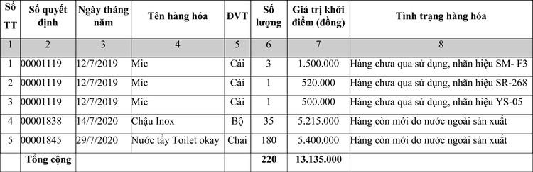 Ngày 2/12/2020, đấu giá tang vật vi phạm hành chính bị tịch thu tại tỉnh Hoà Bình ảnh 1