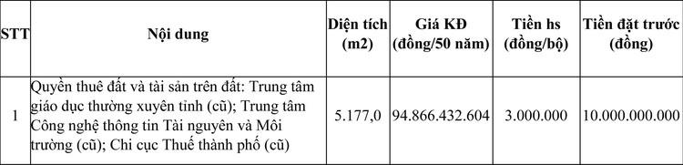 Ngày 15/3/2021, đấu giá quyền sử dụng đất tại TP. Sơn La, tỉnh Sơn La ảnh 1