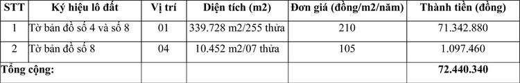 Ngày 18/3/2021, đấu giá quyền sử dụng đất tại huyện Thuận Bắc, tỉnh Ninh Thuận ảnh 1