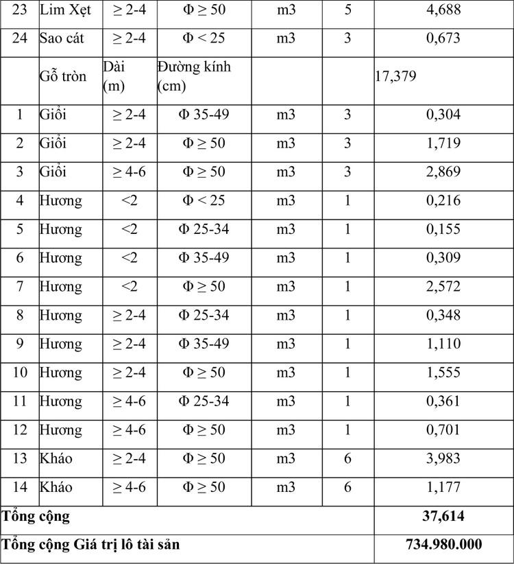 Ngày 11/3/2021, đấu giá tài sản tịch thu trong lĩnh vực lâm nghiệp tại tỉnh Gia Lai ảnh 2