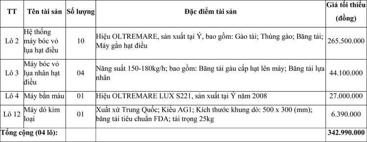 Ngày 11/3/2021, đấu giá máy móc thiết bị tại tỉnh Ninh Thuận ảnh 1