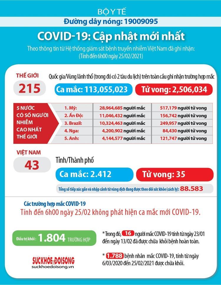 Sáng 25/2, Việt Nam không có ca mắc COVID-19 mới ảnh 3