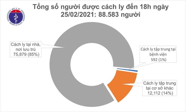 Chiều 25/2, Việt Nam thêm 8 ca mắc COVID-19, trong đó 7 ca ghi nhận tại Hải Dương ảnh 1