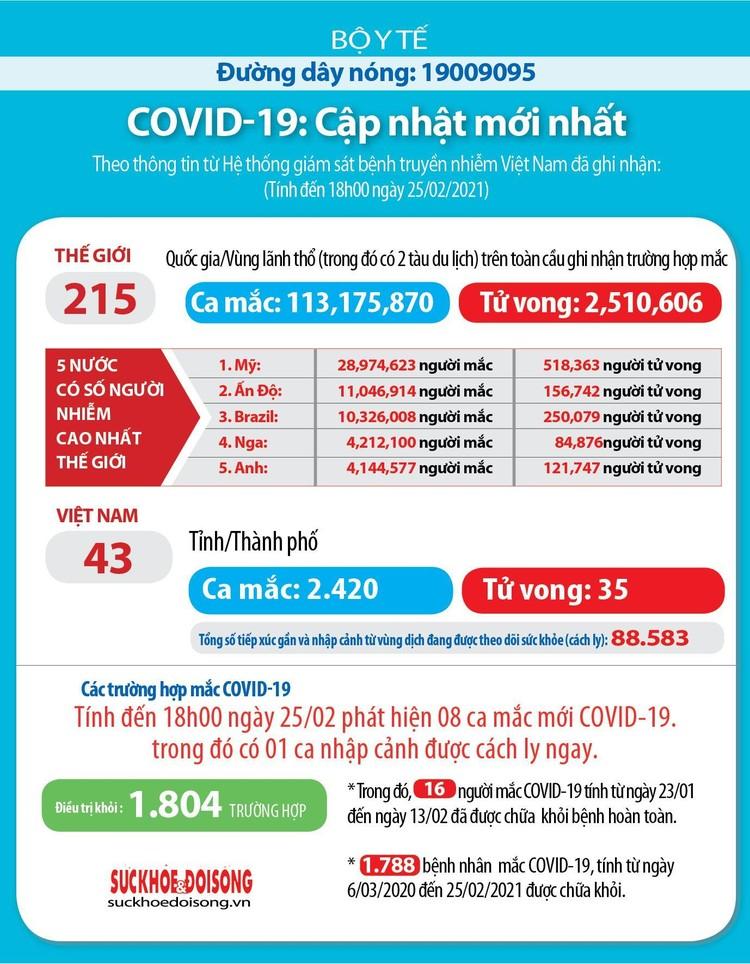 Chiều 25/2, Việt Nam thêm 8 ca mắc COVID-19, trong đó 7 ca ghi nhận tại Hải Dương ảnh 3