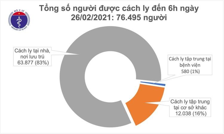 Sáng 26/2, Việt Nam có thêm 1 ca mắc COVID-19 tại Tây Ninh ảnh 1