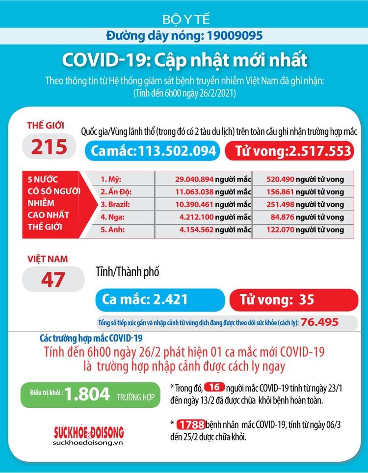 Sáng 26/2, Việt Nam có thêm 1 ca mắc COVID-19 tại Tây Ninh ảnh 3