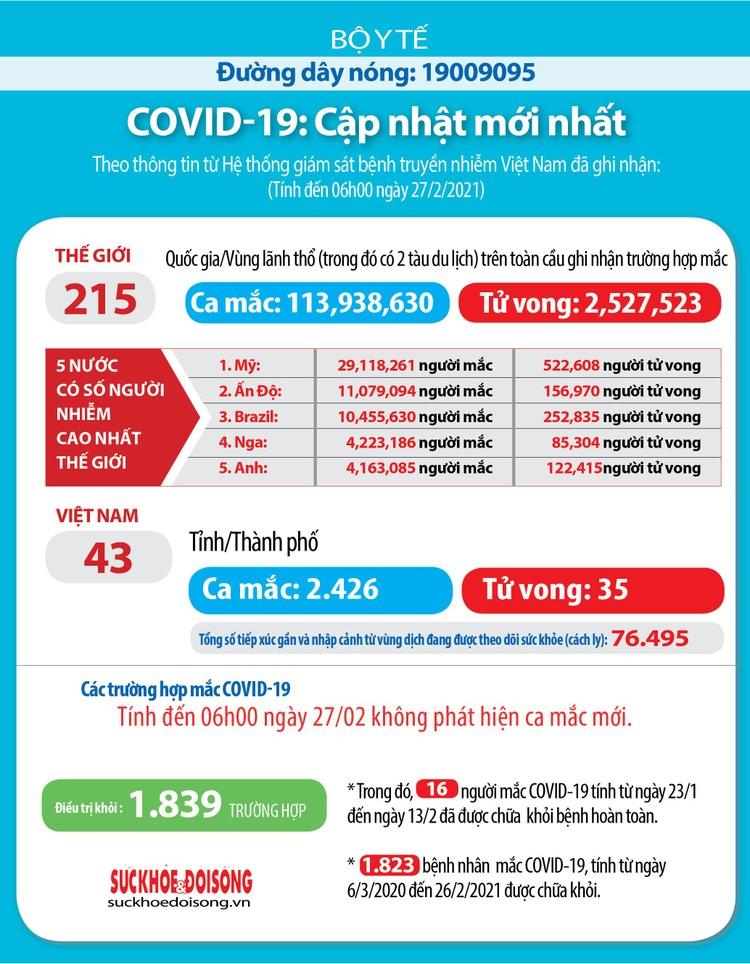 Sáng 27/2, Việt Nam không ca mắc Covid-19 mới ảnh 3