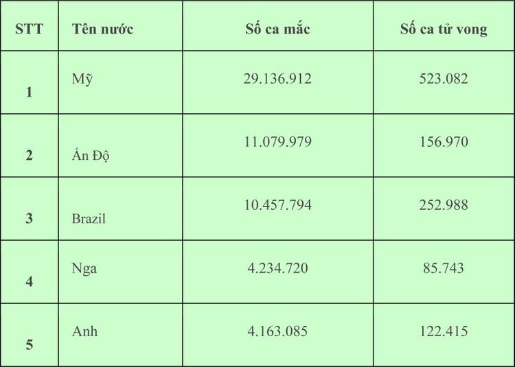 Chiều ngày 27/2, Việt Nam có 6 ca mắc COVID-19 đều ghi nhận tại Hải Dương ảnh 1