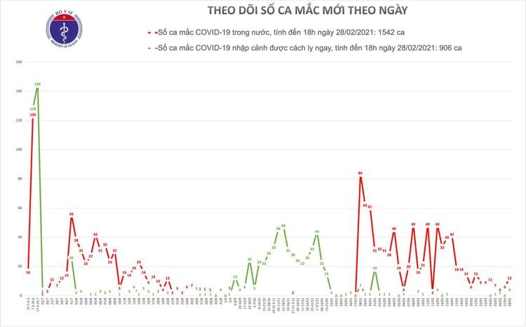 Chiều 28/2, Việt Nam ghi nhận 16 ca mắc COVID-19, trong đó Hải Dương 12 ca ảnh 1