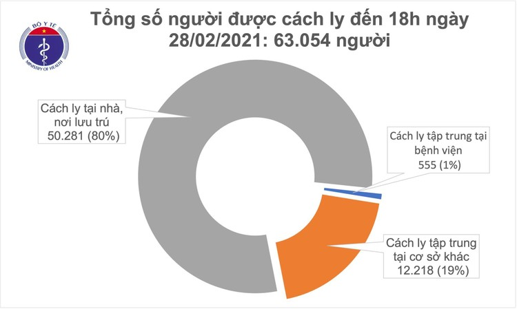 Chiều 28/2, Việt Nam ghi nhận 16 ca mắc COVID-19, trong đó Hải Dương 12 ca ảnh 2