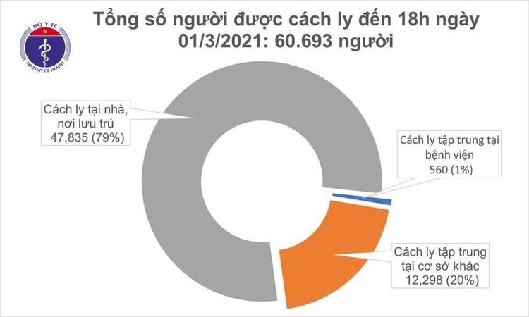 Chiều ngày 1/3, Việt Nam ghi nhận thêm 13 ca mắc COVID-19 ảnh 1