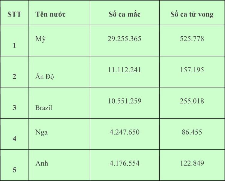 Chiều ngày 1/3, Việt Nam ghi nhận thêm 13 ca mắc COVID-19 ảnh 2