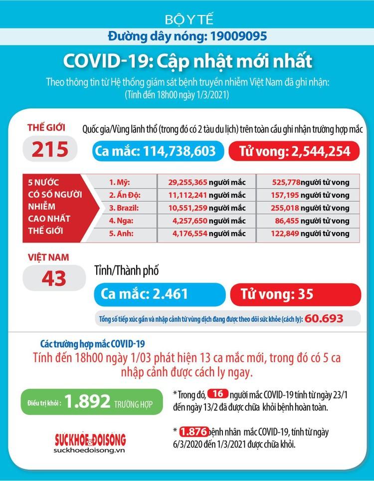 Chiều ngày 1/3, Việt Nam ghi nhận thêm 13 ca mắc COVID-19 ảnh 3