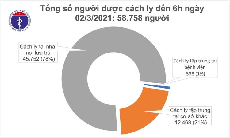 Sáng 2/3, Việt Nam thêm 11 ca mắc COVID-19 mới đều ở Hải Dương ảnh 1
