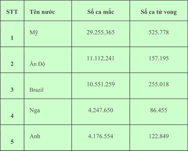 Sáng 2/3, Việt Nam thêm 11 ca mắc COVID-19 mới đều ở Hải Dương ảnh 2
