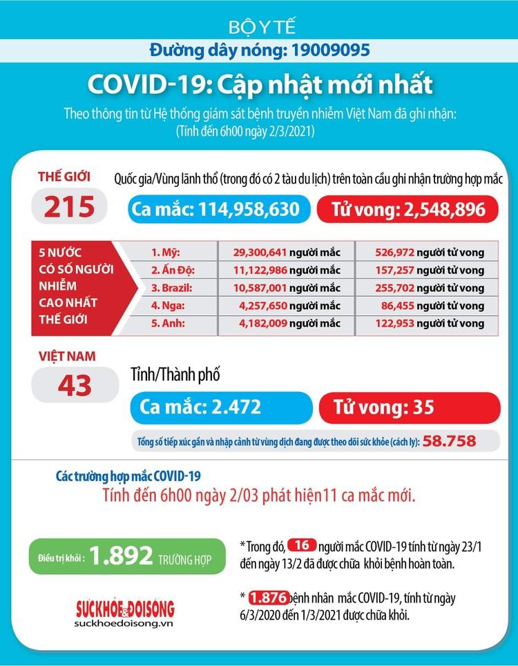 Sáng 2/3, Việt Nam thêm 11 ca mắc COVID-19 mới đều ở Hải Dương ảnh 3