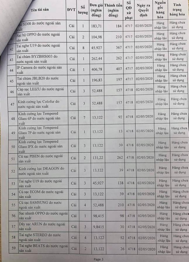 Ngày 12/3/2021, đấu giá hàng hóa bị tịch thu sung quỹ Nhà nước tại tỉnh Thanh Hoá ảnh 3