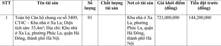 Ngày 22/3/2021, đấu giá Căn hộ chung cư tạiquận Hà Đông, thành phố Hà Nội ảnh 1