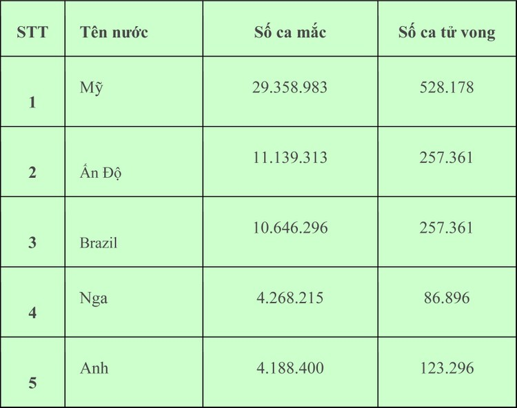 Sáng 3/3, Việt Nam ghi nhận thêm 3 ca mắc COVID-19 ở Bình Dương và Kiên Giang ảnh 1