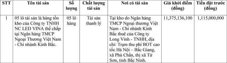 Ngày 15/3/2021, đấu giá hàng tồn kho tại tỉnh Bắc Ninh ảnh 1