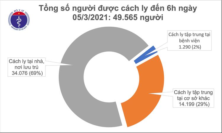Đến sáng 5/3, hơn 12 h Việt Nam không ghi nhận ca mắc COVID-19 mới ảnh 1