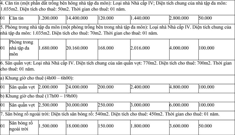 Ngày 25/3/2021, đấu giá cho thuê các hạng mục tại Trung tâm Huấn luyện và Thi đấu Thể dục thể thao tỉnh Ninh Thuận ảnh 3