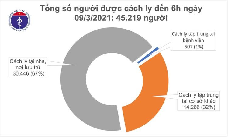 Sáng 9/3, Việt Nam không ghi nhận ca mắc COVID-19 mới ảnh 1