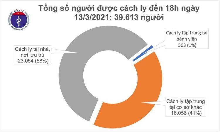 Chiều 13/3, Việt Nam ghi nhận thêm 3 ca mắc COVID-19 ảnh 2