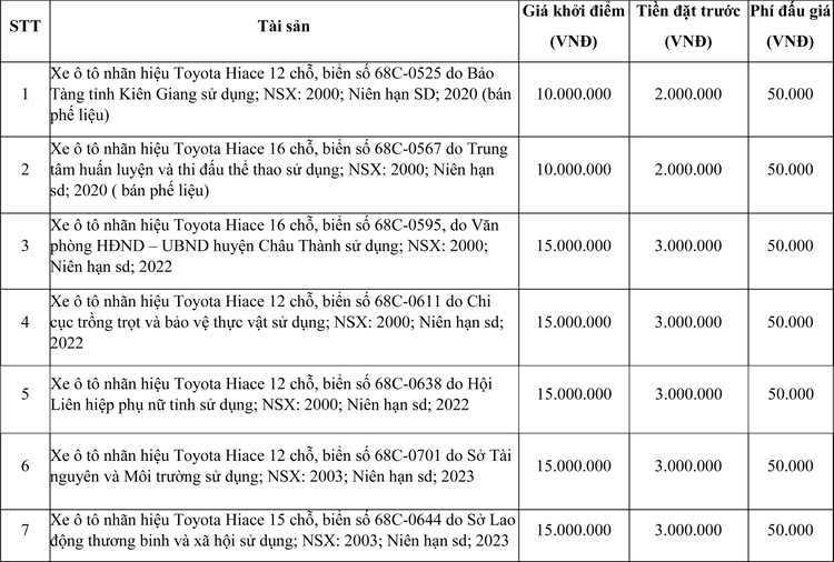 Ngày 24/3/2021, đấu giá 18 chiếc xe ô tô Toyota tại tỉnh Kiên Giang ảnh 1