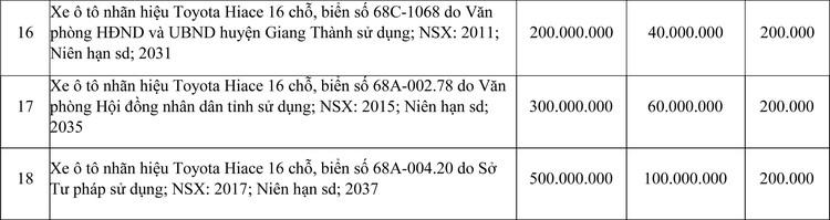 Ngày 24/3/2021, đấu giá 18 chiếc xe ô tô Toyota tại tỉnh Kiên Giang ảnh 3