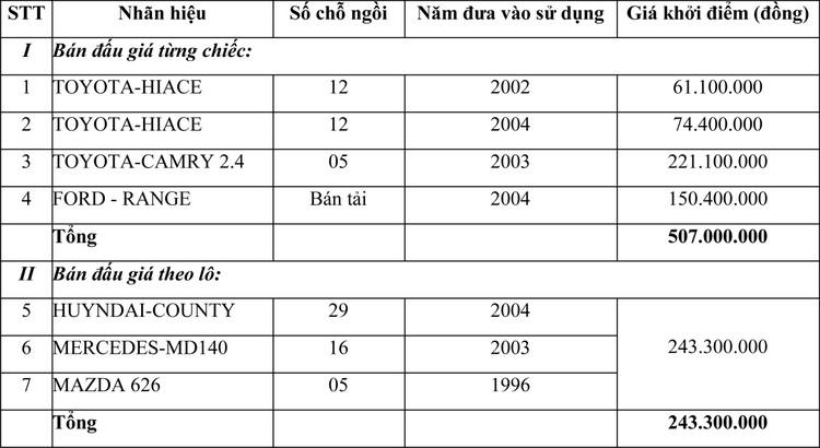Ngày 24/3/2021, đấu giá lô xe ô tô tại Hà Nội ảnh 1