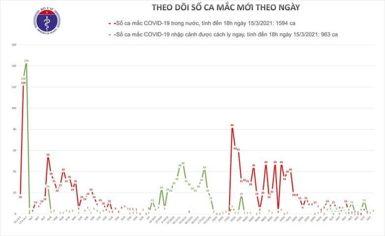Chiều 15/3, Việt Nam ghi nhận thêm 3 ca mắc COVID-19 tại Hà Nội, Đồng Nai và Kiên Giang ảnh 1