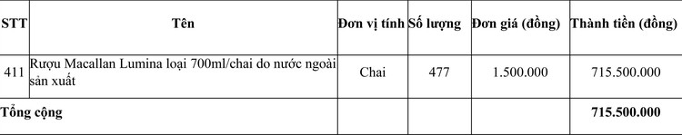 Ngày 1/4/2021, đấu giá hàng hóa tịch thu tại tỉnh Quảng Trị ảnh 1