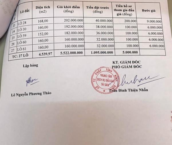 Ngày 21/5/2021, đấu giá quyền sử dụng đất tại huyện Phù Cát, tỉnh Bình Định ảnh 2