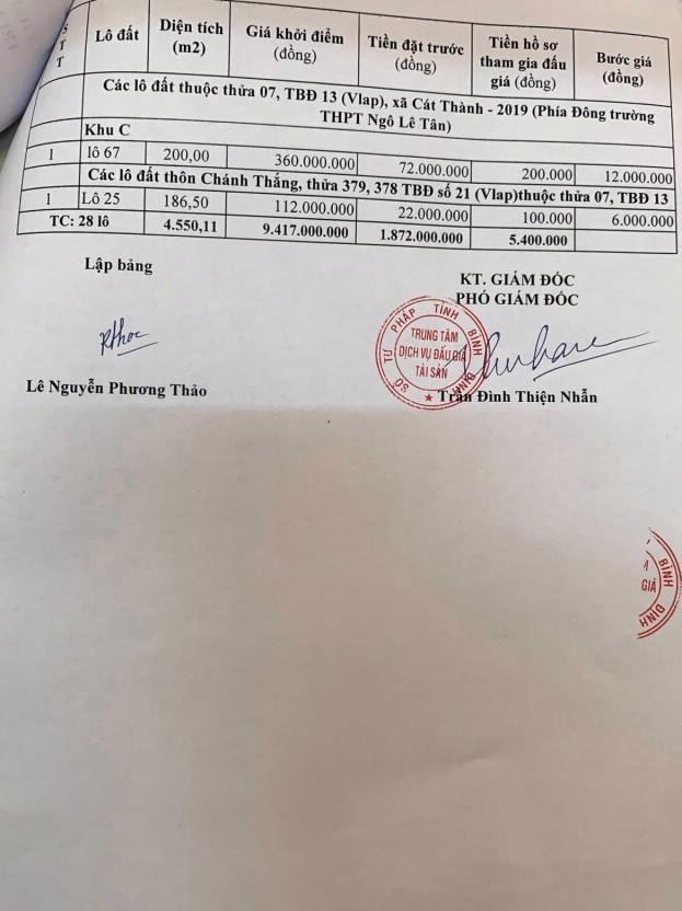 Ngày 16/4/2021, đấu giá quyền sử dụng đất tại huyện Phù Cát, tỉnh Bình Định ảnh 2