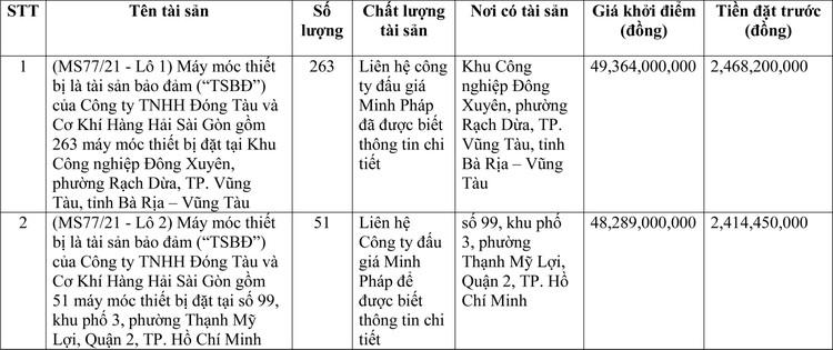 Ngày 24/3/2021, đấu giá máy móc thiết bị tại tỉnh Bà Rịa – Vũng Tàu ảnh 1