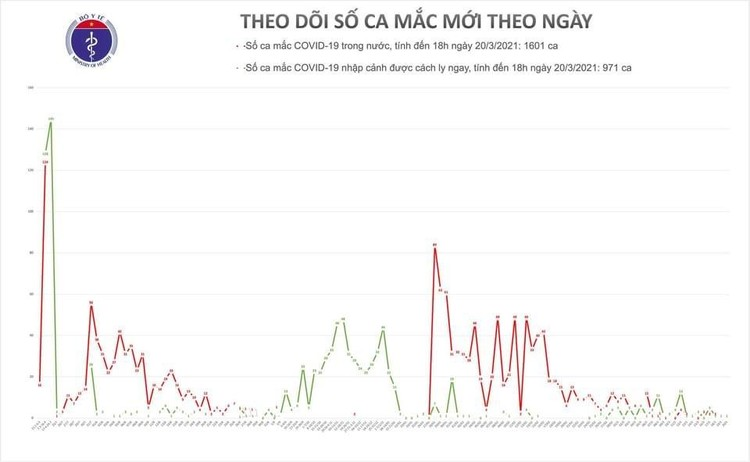 Chiều 20/3, Việt Nam ghi nhận thêm 1 ca mắc COVID-19 ở Bà Rịa- Vũng Tàu ảnh 1