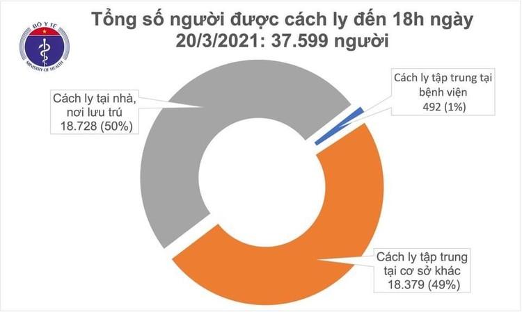 Chiều 20/3, Việt Nam ghi nhận thêm 1 ca mắc COVID-19 ở Bà Rịa- Vũng Tàu ảnh 2
