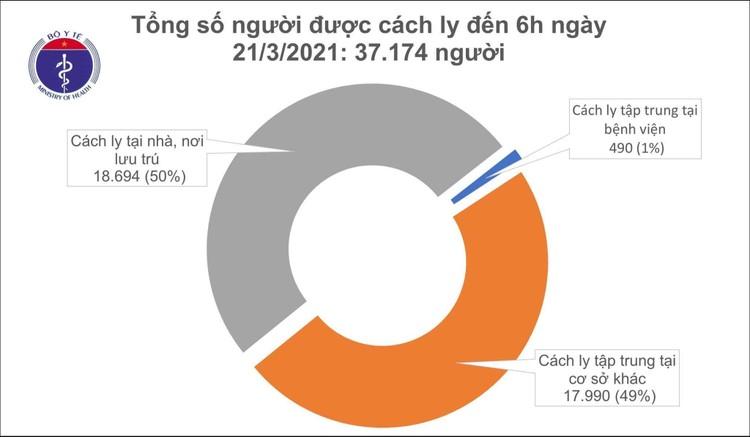 Sáng 21/3, Việt Nam không ghi nhận ca mắc COVID-19 mới ảnh 1