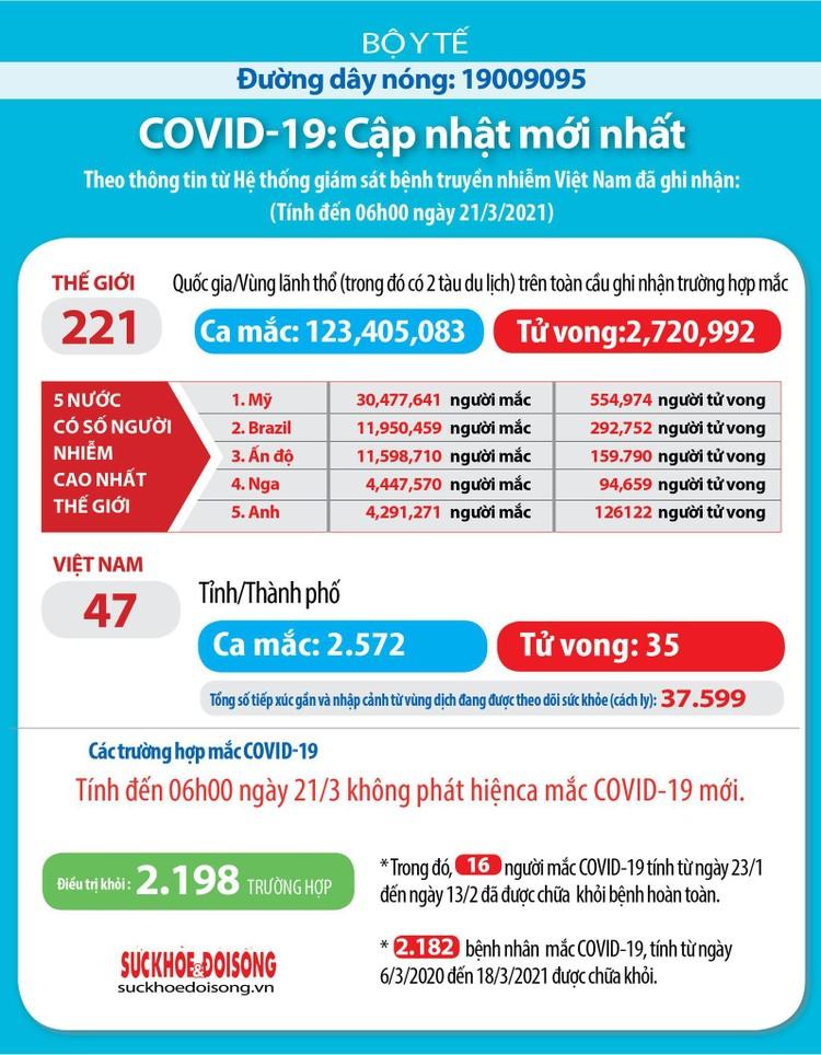 Sáng 21/3, Việt Nam không ghi nhận ca mắc COVID-19 mới ảnh 2