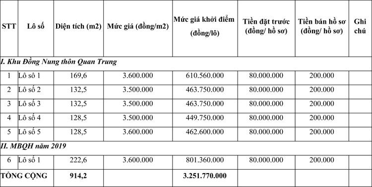 Ngày 4/4/2021, đấu giá quyền sử dụng đất tại huyện Thiệu Hóa, tỉnh Thanh Hóa ảnh 1