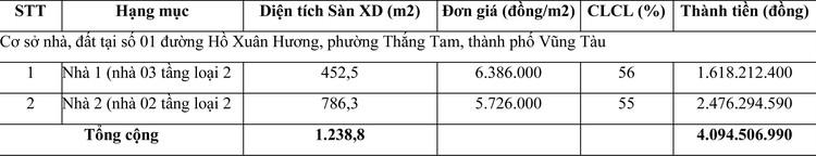 Ngày 13/4/2021, đấu giá quyền sử dụng đất tại thành phố Vũng Tàu, tỉnh Bà Rịa - Vũng Tàu ảnh 2