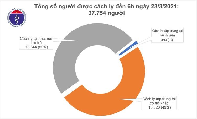 Sáng ngày 23/3, 5 ngày liên tiếp Việt Nam chưa ghi nhận ca mắc COVID-19 ở cộng đồng ảnh 1