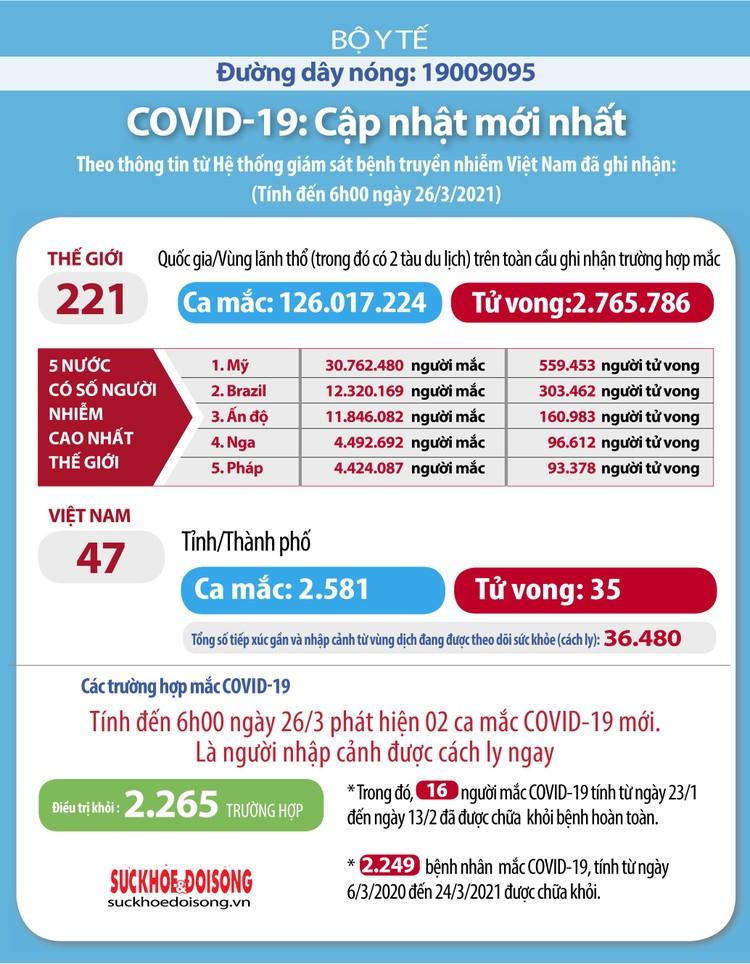 Sáng 26/3, Bộ Y tế công bố 2 ca nhập cảnh trái phép mắc COVID-19 ảnh 2