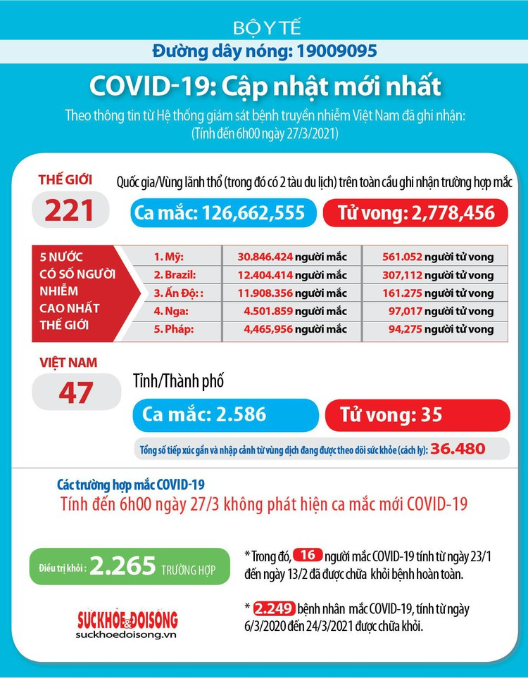 Sáng 27/3, Việt Nam không ghi nhận ca mắc Covid-19 mới ảnh 2
