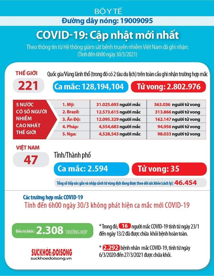 Sáng ngày 30/3, Việt Nam tròn 12h không có ca mắc COVID-19 ảnh 2