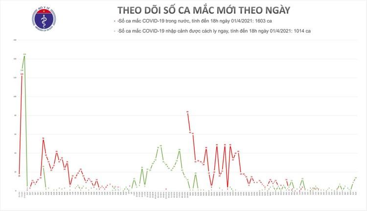 Chiều 1/4, Việt Nam ghi nhận thêm 14 ca mắc COVID-19 tại Cà Mau, Kiên Giang và Bến Tre ảnh 1