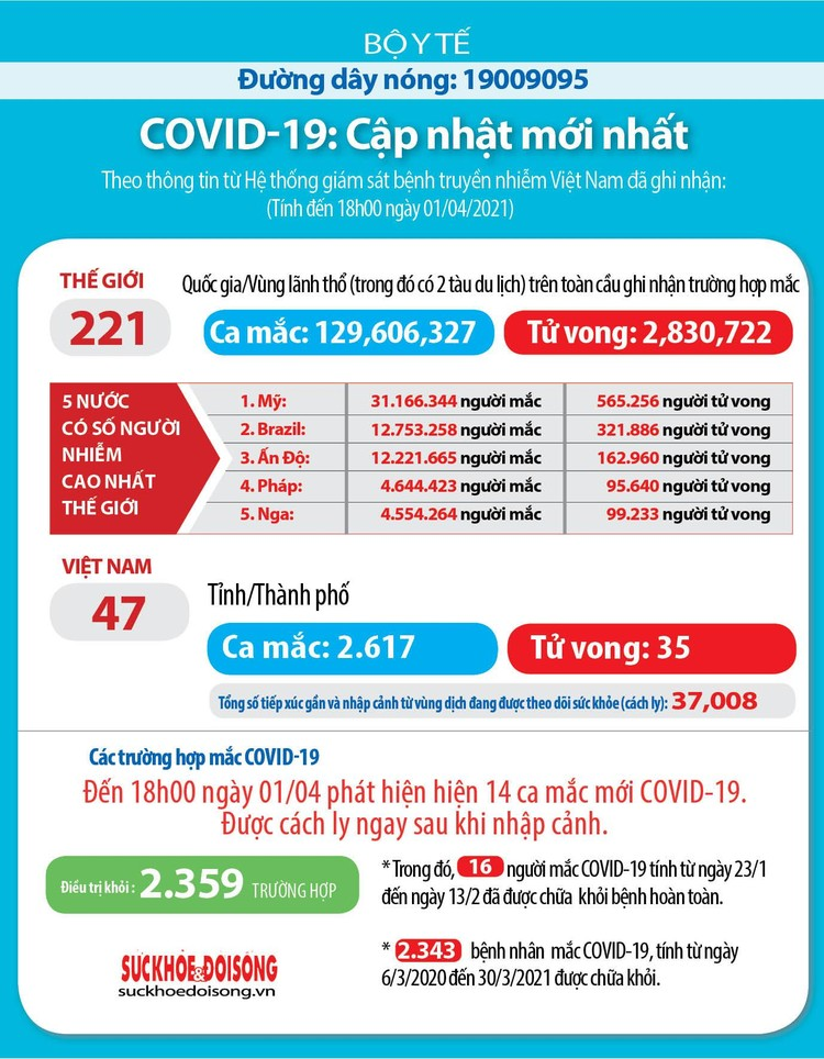 Chiều 1/4, Việt Nam ghi nhận thêm 14 ca mắc COVID-19 tại Cà Mau, Kiên Giang và Bến Tre ảnh 3