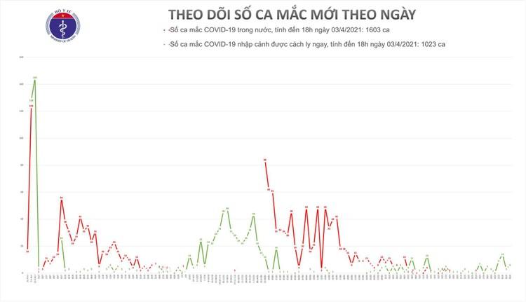 Chiều ngày 3/4, Việt Nam ghi nhận thêm 6 ca mắc Covid-19 tại Tây Ninh và Bắc Ninh ảnh 1